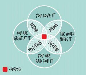 purpose venn diagram tilt marketing